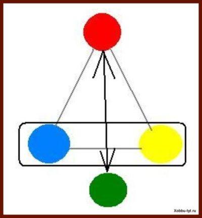 основные цвета в живописи 2
